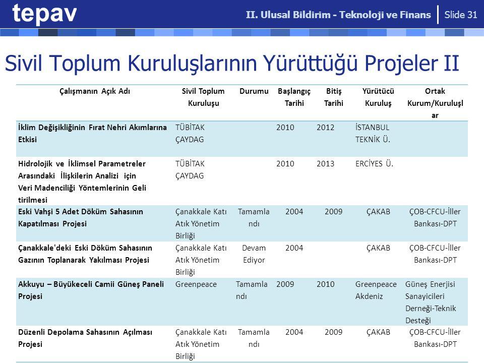 Sivil Toplum Kuruluşlarının Yürüttüğü Projeler II II.