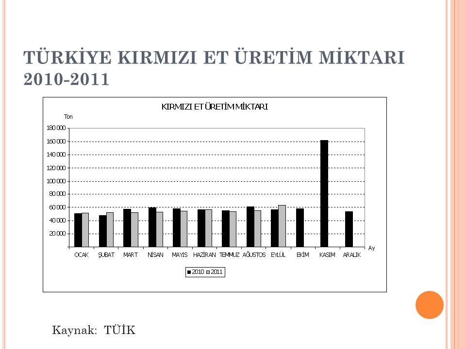 TÜRKİYE KIRMIZI ET ÜRETİM MİKTARI 2010-2011 Kaynak: TÜİK