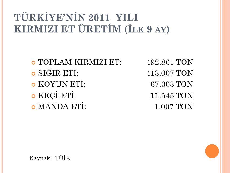 TOPLAM KIRMIZI ET:492.861 TON SIĞIR ETİ:413.007 TON KOYUN ETİ: 67.303 TON KEÇİ ETİ: 11.545 TON MANDA ETİ: 1.007 TON TÜRKİYE'NİN 2011 YILI KIRMIZI ET ÜRETİM (İ LK 9 AY ) Kaynak: TÜİK