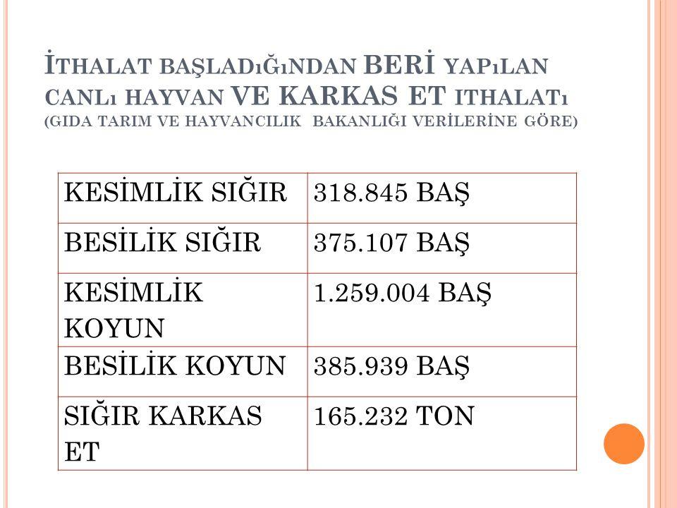 İ THALAT BAŞLADıĞıNDAN BERİ YAPıLAN CANLı HAYVAN VE KARKAS ET ITHALATı (GIDA TARIM VE HAYVANCILIK BAKANLIĞI VERİLERİNE GÖRE) KESİMLİK SIĞIR318.845 BAŞ BESİLİK SIĞIR375.107 BAŞ KESİMLİK KOYUN 1.259.004 BAŞ BESİLİK KOYUN385.939 BAŞ SIĞIR KARKAS ET 165.232 TON