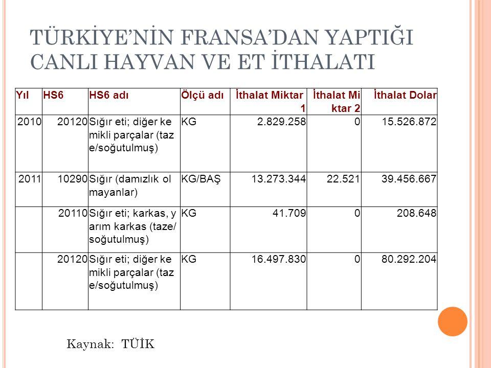TÜRKİYE'NİN FRANSA'DAN YAPTIĞI CANLI HAYVAN VE ET İTHALATI Kaynak: TÜİK YılHS6HS6 adıÖlçü adıİthalat Miktar 1 İthalat Mi ktar 2 İthalat Dolar 201020120Sığır eti; diğer ke mikli parçalar (taz e/soğutulmuş) KG 2.829.258 0 15.526.872 201110290Sığır (damızlık ol mayanlar) KG/BAŞ 13.273.344 22.521 39.456.667 20110Sığır eti; karkas, y arım karkas (taze/ soğutulmuş) KG 41.709 0 208.648 20120Sığır eti; diğer ke mikli parçalar (taz e/soğutulmuş) KG 16.497.830 0 80.292.204