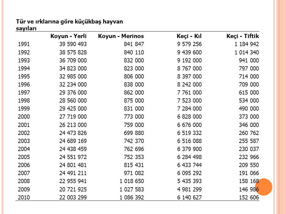 DÜNYADA SIĞIR-DANA ETİ TÜKETİMİ Kişi Başı Sığır ve dana eti tüketimi20092010201120122013 Arjantin63,960,459,859,6 Avustralya34,6 34,234,1 Brezilya4140,8 40,9 AB16,9 Diğer Doğu Avrupa Ülkeleri55555,1 Güney Afrika1414,114,214,615 Rusya14,114,614,514,614,7 Ukrayna98,68,899,1 ABD39,838,637,937,236,8 Kaynak: FAPRI Outlook 2010