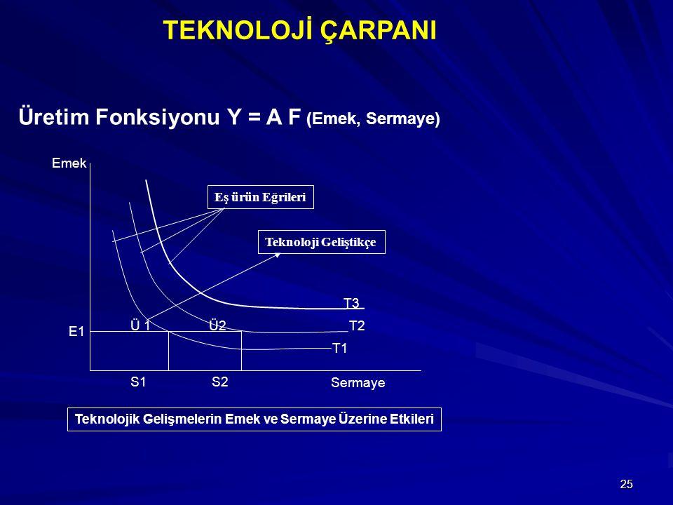 25 Üretim Fonksiyonu Y = A F (Emek, Sermaye) Teknolojik Gelişmelerin Emek ve Sermaye Üzerine Etkileri T3 T2 T1 Emek Sermaye Ü 1Ü2 S1 S2 E1 Eş ürün Eğrileri Teknoloji Geliştikçe TEKNOLOJİ ÇARPANI