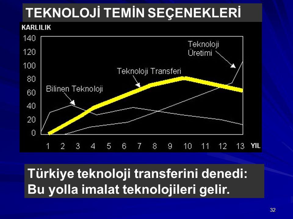 32 TEKNOLOJİ TEMİN SEÇENEKLERİ Türkiye teknoloji transferini denedi: Bu yolla imalat teknolojileri gelir.