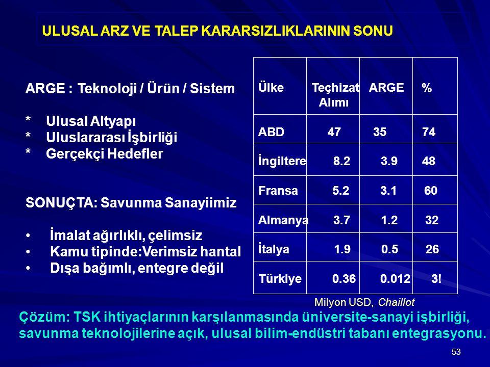 53 ARGE : Teknoloji / Ürün / Sistem * Ulusal Altyapı * Uluslararası İşbirliği * Gerçekçi Hedefler SONUÇTA: Savunma Sanayiimiz İmalat ağırlıklı, çelimsiz Kamu tipinde:Verimsiz hantal Dışa bağımlı, entegre değil Ülke Teçhizat ARGE % Alımı ABD 47 35 74 İngiltere 8.2 3.9 48 Fransa 5.2 3.1 60 Almanya 3.7 1.2 32 İtalya 1.9 0.5 26 Türkiye 0.36 0.012 3.