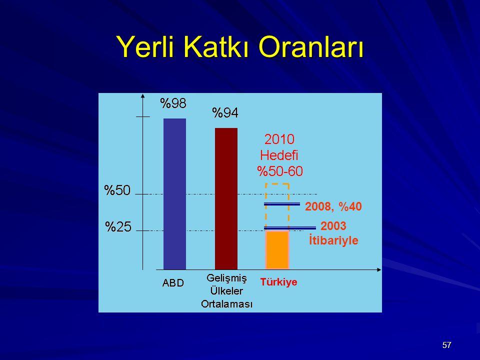 57 Yerli Katkı Oranları 2003 İtibariyle 2008, %40