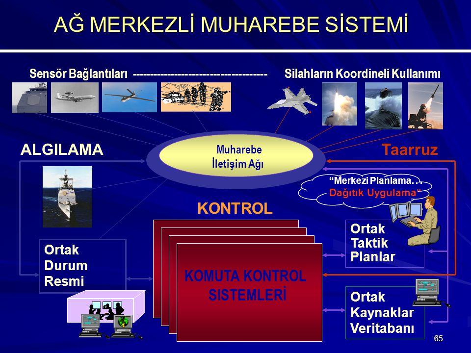 65 Muharebe İletişim Ağı ALGILAMA Ortak Taktik Planlar Taarruz Ortak Kaynaklar Veritabanı KOMUTA KONTROL SISTEMLERİ KONTROL Sensör Bağlantıları -------------------------------------- Silahların Koordineli Kullanımı AĞ MERKEZLİ MUHAREBE SİSTEMİ Ortak Durum Resmi Merkezi Planlama...
