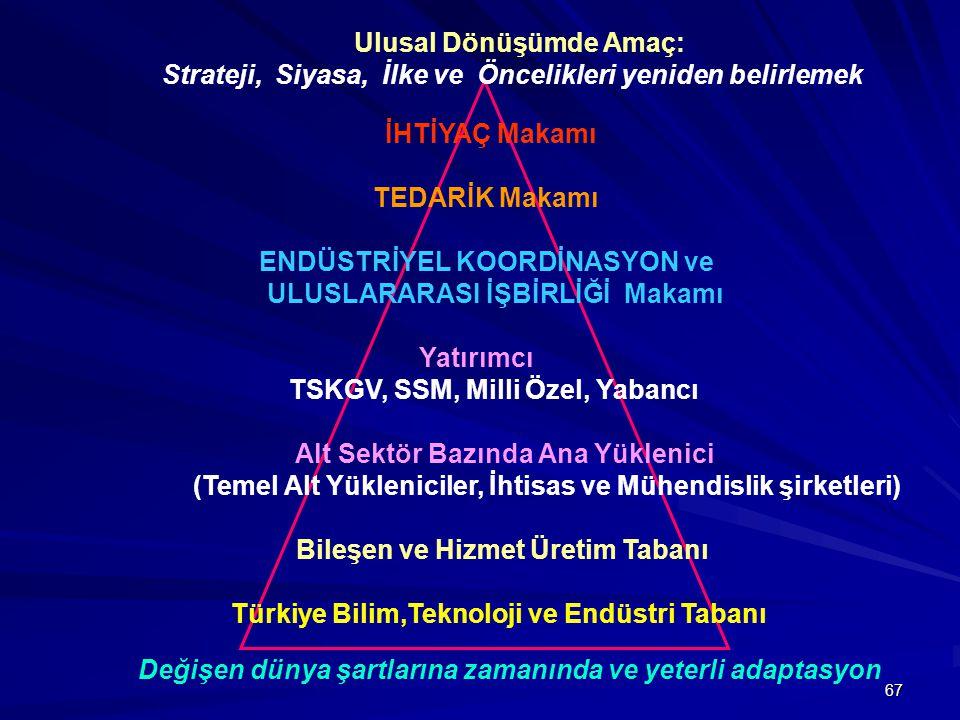 67 İHTİYAÇ Makamı TEDARİK Makamı ENDÜSTRİYEL KOORDİNASYON ve ULUSLARARASI İŞBİRLİĞİ Makamı Yatırımcı TSKGV, SSM, Milli Özel, Yabancı Alt Sektör Bazında Ana Yüklenici (Temel Alt Yükleniciler, İhtisas ve Mühendislik şirketleri) Bileşen ve Hizmet Üretim Tabanı Türkiye Bilim,Teknoloji ve Endüstri Tabanı Ulusal Dönüşümde Amaç: Strateji, Siyasa, İlke ve Öncelikleri yeniden belirlemek Değişen dünya şartlarına zamanında ve yeterli adaptasyon