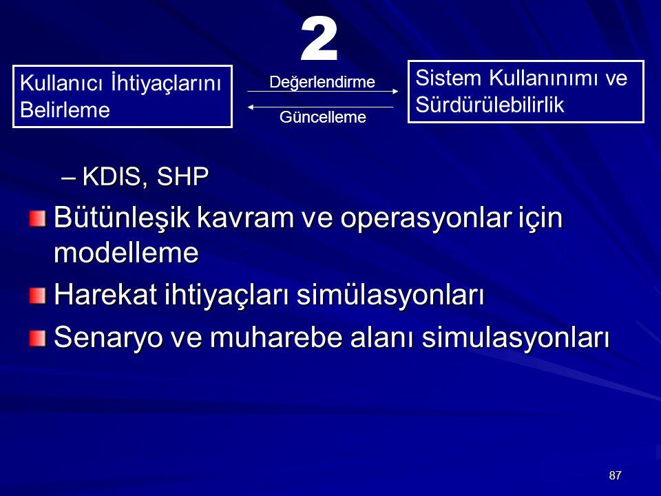87 –KDIS, SHP Bütünleşik kavram ve operasyonlar için modelleme Harekat ihtiyaçları simülasyonları Senaryo ve muharebe alanı simulasyonları Kullanıcı İhtiyaçlarını Belirleme Sistem Kullanınımı ve Sürdürülebilirlik Değerlendirme Güncelleme 2