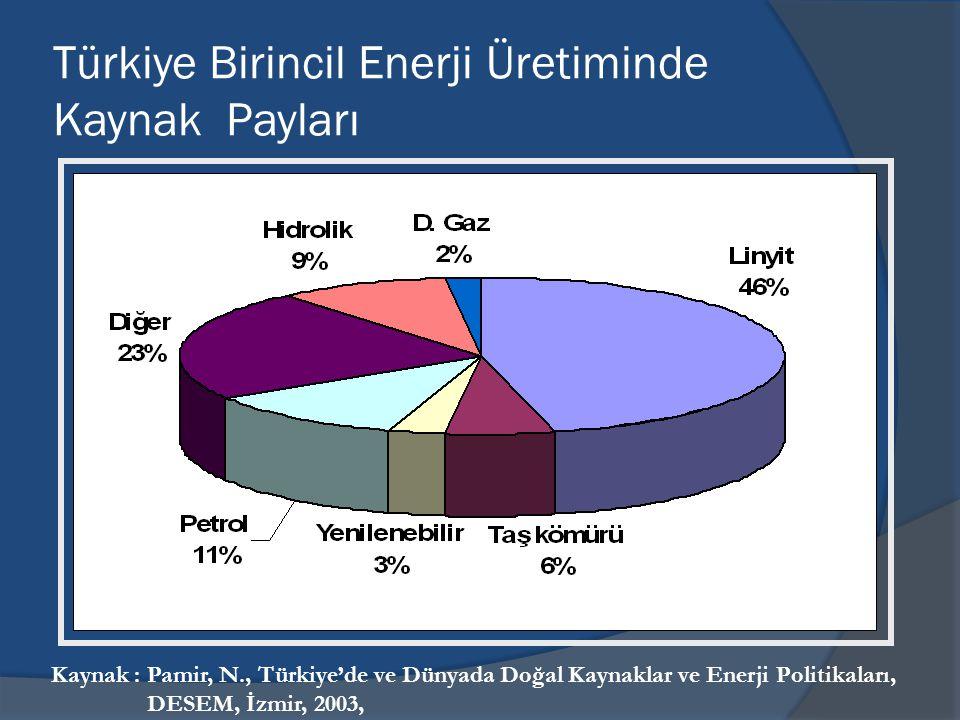 Türkiye Birincil Enerji Üretiminde Kaynak Payları Kaynak : Pamir, N., Türkiye'de ve Dünyada Doğal Kaynaklar ve Enerji Politikaları, DESEM, İzmir, 2003,