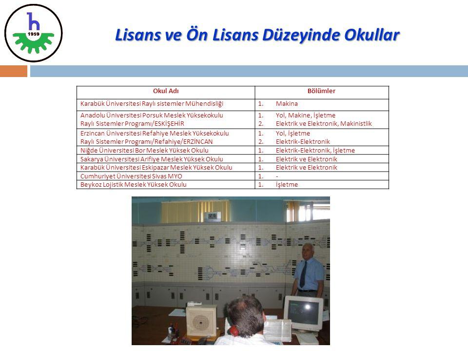 Okul AdıBölümler Karabük Üniversitesi Raylı sistemler Mühendisliği1.Makina Anadolu Üniversitesi Porsuk Meslek Yüksekokulu Raylı Sistemler Programı/ESK