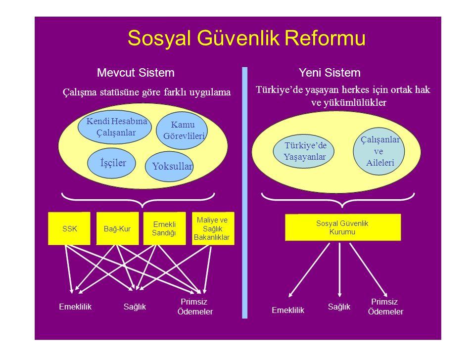 Sosyal Güvenlik Reformu Mevcut SistemYeni Sistem Türkiye'de yaşayan herkes için ortak hak Çalışma statüsüne göre farklı uygulama ve yükümlülükler Kendi Hesabına Kamu Çalışanlar Görevlileri Çalışanlar Türkiye'de ve Yaşayanlar İşçiler Aileleri Yoksullar Maliye ve Emekli Sosyal Güvenlik SSKBağ-KurSağlık Sandığı Kurumu Bakanlıklar Primsiz EmeklilikSağlık Emeklilik Ödemeler