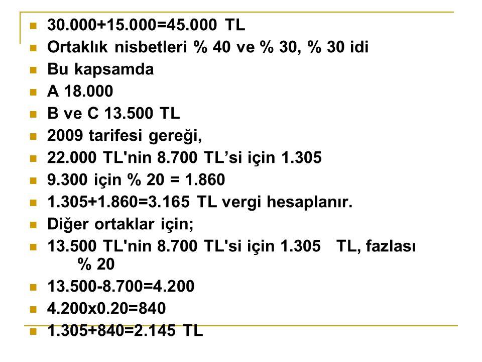 30.000+15.000=45.000 TL Ortaklık nisbetleri % 40 ve % 30, % 30 idi Bu kapsamda A 18.000 B ve C 13.500 TL 2009 tarifesi gereği, 22.000 TL nin 8.700 TL'si için 1.305 9.300 için % 20 = 1.860 1.305+1.860=3.165 TL vergi hesaplanır.