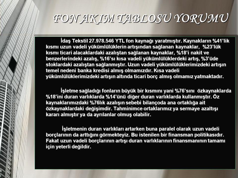 İdaş Tekstil 27.978.546 YTL fon kaynağı yaratmıştır. Kaynakların %41'lik kısmı uzun vadeli yükümlülüklerin artışından sağlanan kaynaklar, %23'lük kısm