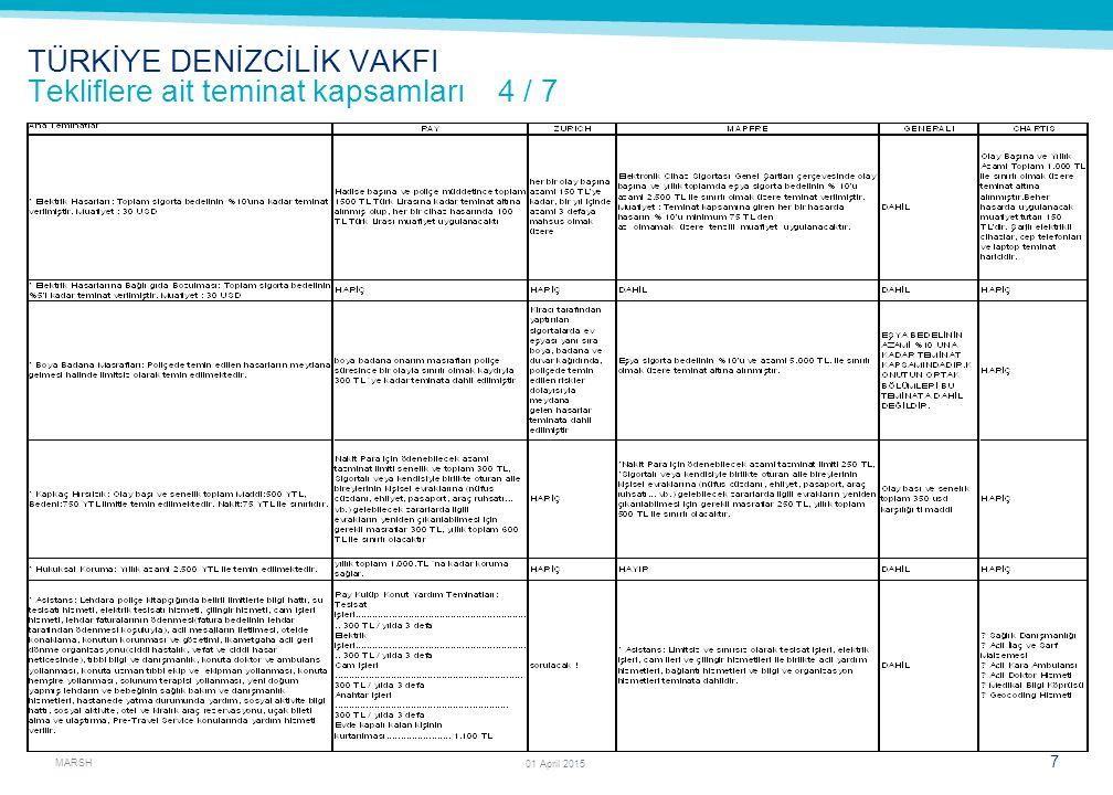 MARSH 8 01 April 2015 TÜRKİYE DENİZCİLİK VAKFI Tekliflere ait teminat kapsamları 5 / 7