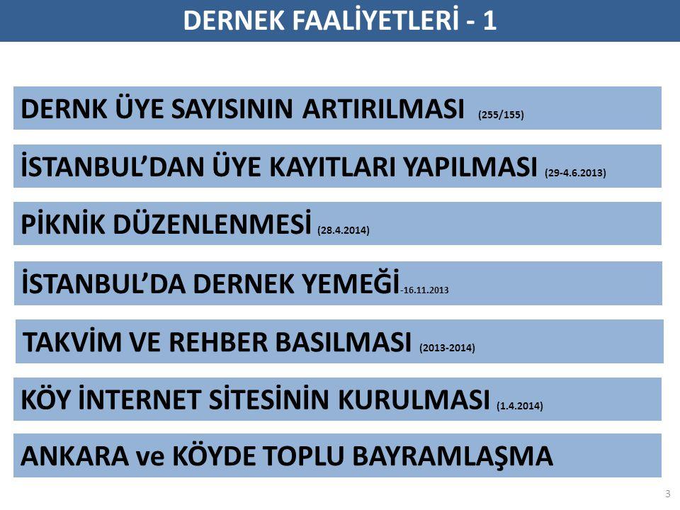 PİKNİK DÜZENLENMESİ (28.4.2014) İSTANBUL'DAN ÜYE KAYITLARI YAPILMASI (29-4.6.2013) KÖY İNTERNET SİTESİNİN KURULMASI (1.4.2014) 3 İSTANBUL'DA DERNEK YEMEĞİ -16.11.2013 TAKVİM VE REHBER BASILMASI (2013-2014) ANKARA ve KÖYDE TOPLU BAYRAMLAŞMA DERNK ÜYE SAYISININ ARTIRILMASI (255/155) DERNEK FAALİYETLERİ - 1