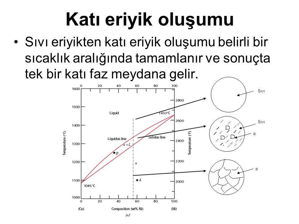 Katı eriyik oluşumu Sıvı eriyikten katı eriyik oluşumu belirli bir sıcaklık aralığında tamamlanır ve sonuçta tek bir katı faz meydana gelir. Sıvı α α