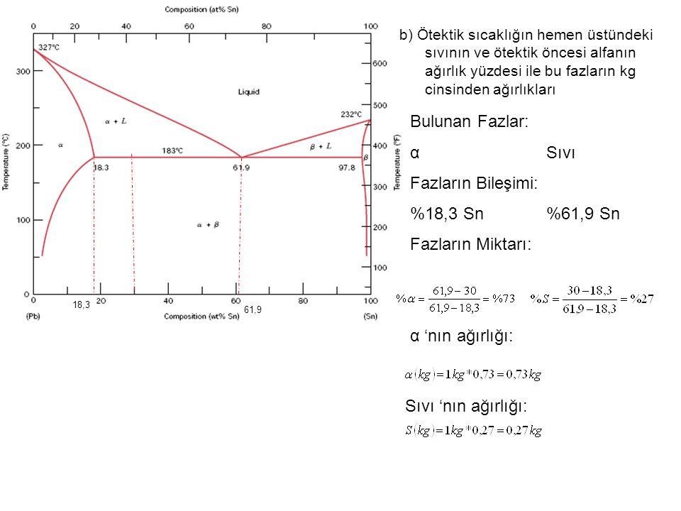 b) Ötektik sıcaklığın hemen üstündeki sıvının ve ötektik öncesi alfanın ağırlık yüzdesi ile bu fazların kg cinsinden ağırlıkları Bulunan Fazlar: αSıvı Fazların Bileşimi: %18,3 Sn%61,9 Sn Fazların Miktarı: 61,9 18,3 α 'nın ağırlığı: Sıvı 'nın ağırlığı: