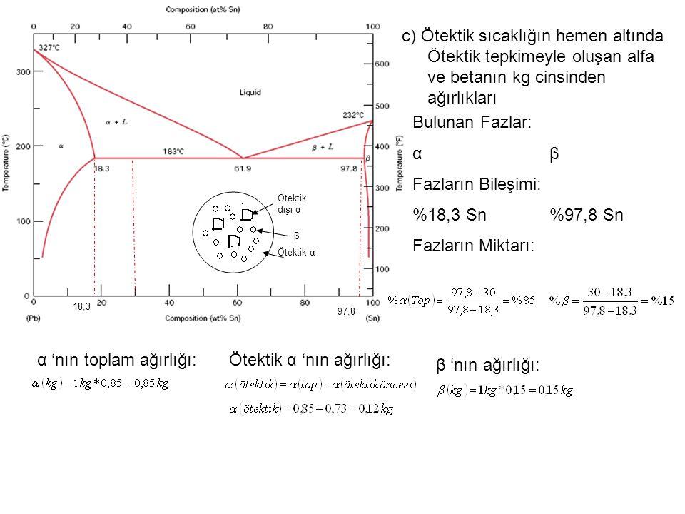 c) Ötektik sıcaklığın hemen altında Ötektik tepkimeyle oluşan alfa ve betanın kg cinsinden ağırlıkları Bulunan Fazlar: αβαβ Fazların Bileşimi: %18,3 Sn%97,8 Sn Fazların Miktarı: 97,8 18,3 α 'nın toplam ağırlığı: β 'nın ağırlığı: Ötektik α 'nın ağırlığı: Ötektik α β Ötektik dışı α