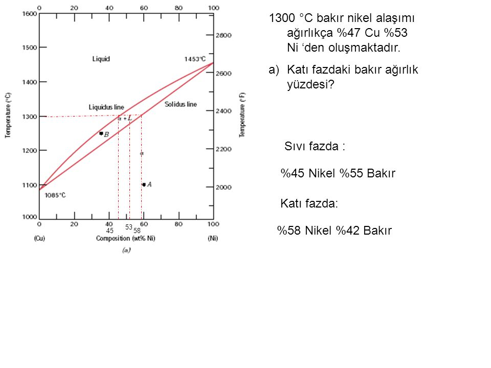 Sıvı fazda : 53 5845 Katı fazda: %45 Nikel %55 Bakır %58 Nikel %42 Bakır 1300 °C bakır nikel alaşımı ağırlıkça %47 Cu %53 Ni 'den oluşmaktadır. a)Katı