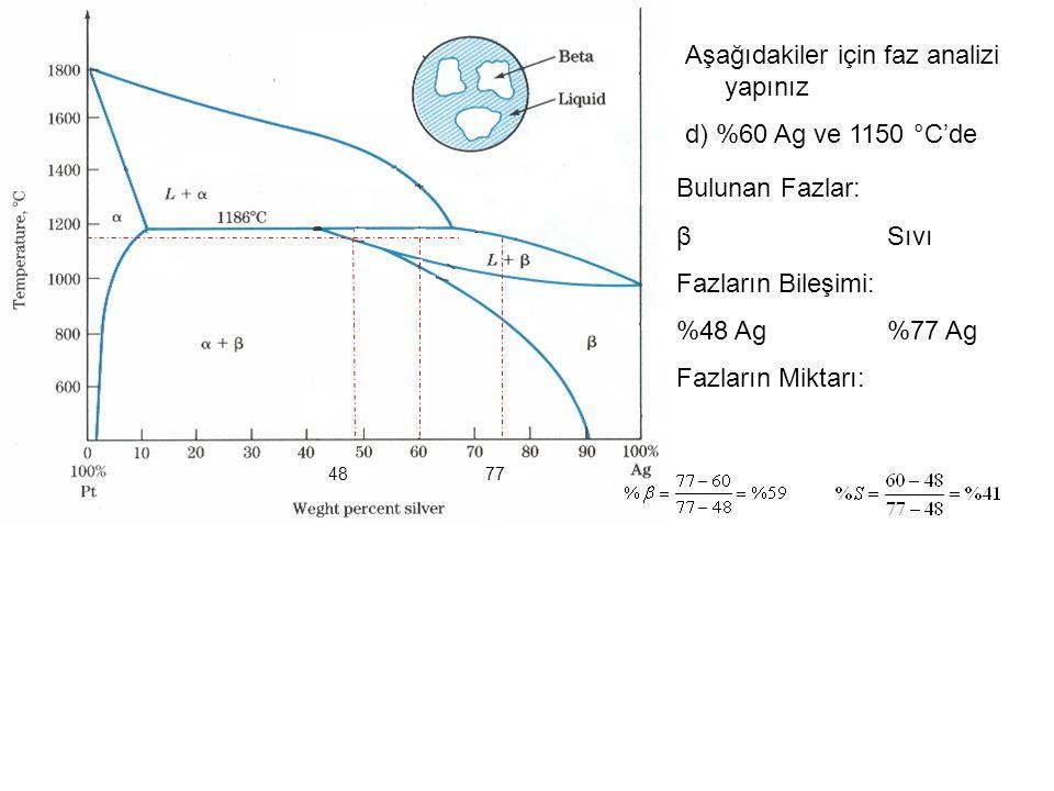 Aşağıdakiler için faz analizi yapınız d) %60 Αg ve 1150 °C'de Bulunan Fazlar: βSıvı Fazların Bileşimi: %48 Ag%77 Ag Fazların Miktarı: 7748