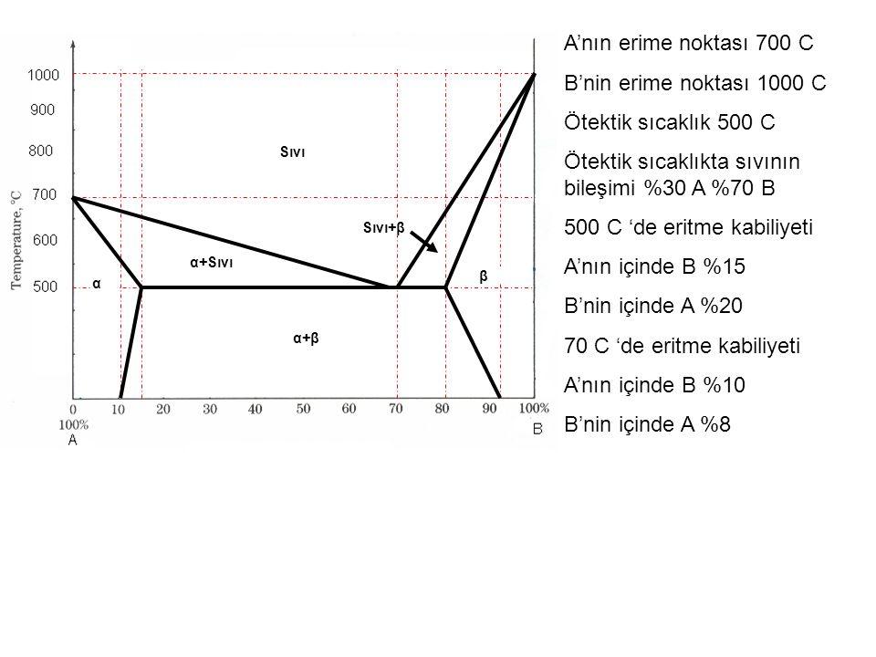 A'nın erime noktası 700 C B'nin erime noktası 1000 C Ötektik sıcaklık 500 C Ötektik sıcaklıkta sıvının bileşimi %30 A %70 B 500 C 'de eritme kabiliyeti A'nın içinde B %15 B'nin içinde A %20 70 C 'de eritme kabiliyeti A'nın içinde B %10 B'nin içinde A %8 Sıvı α+Sıvı α+βα+β α β Sıvı+β