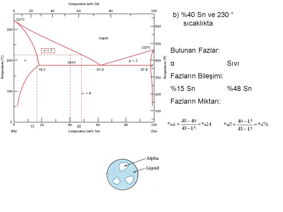 b) %40 Sn ve 230 ° sıcaklıkta 48 Bulunan Fazlar: αSıvı Fazların Bileşimi: %15 Sn%48 Sn Fazların Miktarı: 15