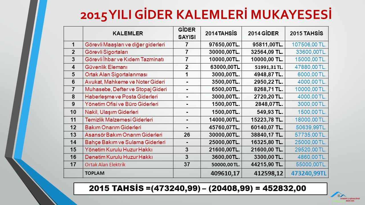2015 YILI GİDER KALEMLERİ MUKAYESESİ KALEMLER GİDER SAYISI 2014TAHSİS2014 GİDER2015 TAHSİS 1 Görevli Maaşları ve diğer giderleri797650,00TL.95811,00TL