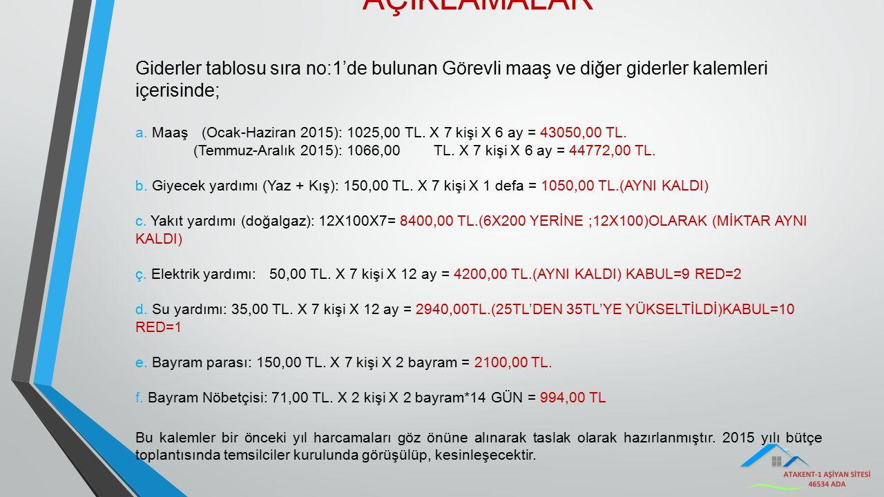 AÇIKLAMALAR Giderler tablosu sıra no:1'de bulunan Görevli maaş ve diğer giderler kalemleri içerisinde; a. Maaş(Ocak-Haziran 2015): 1025,00 TL. X 7 kiş