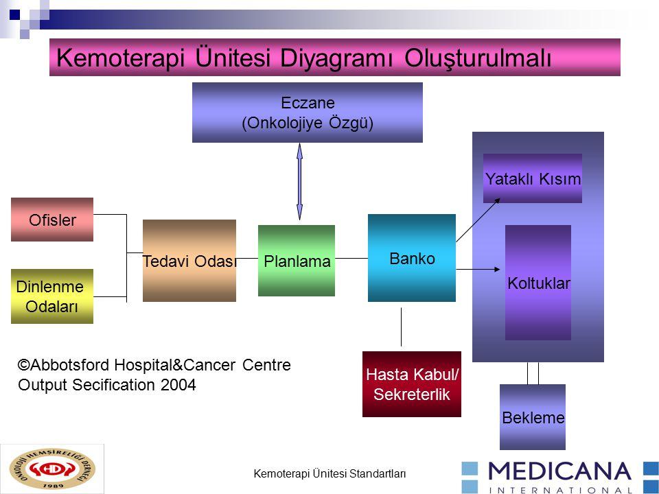 Kemoterapi Ünitesi Standartları Eczane (Onkolojiye Özgü) Dinlenme Odaları Ofisler Tedavi Odası Planlama Banko Yataklı Kısım Koltuklar Bekleme Kemoterapi Ünitesi Diyagramı Oluşturulmalı Hasta Kabul/ Sekreterlik ©Abbotsford Hospital&Cancer Centre Output Secification 2004