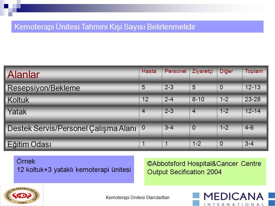 Kemoterapi Ünitesi Standartları Alanlar HastaPersonelZiyaretçiDiğerToplam Resepsiyon/Bekleme 52-35012-13 Koltuk 122-48-101-223-28 Yatak 42-341-212-14 Destek Servis/Personel Çalışma Alanı 03-401-24-6 Eğitim Odası 111-203-4 Kemoterapi Ünitesi Tahmini Kişi Sayısı Belirlenmelidir ©Abbotsford Hospital&Cancer Centre Output Secification 2004 Örnek 12 koltuk+3 yataklı kemoterapi ünitesi