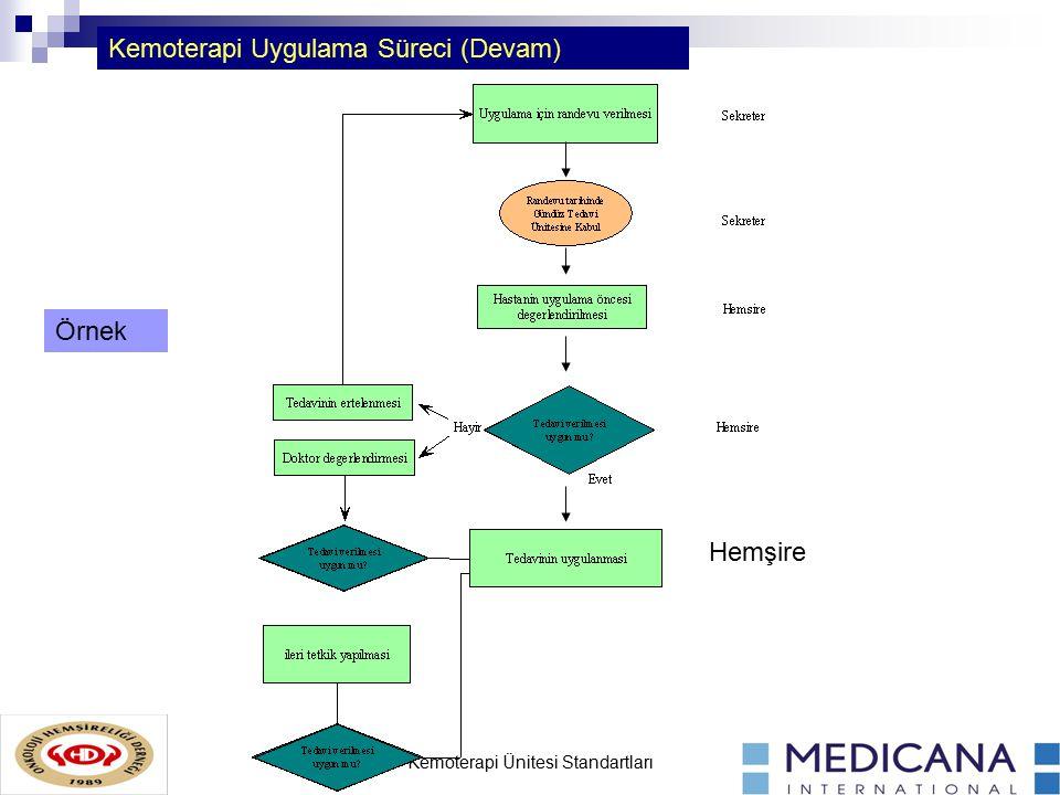 Kemoterapi Ünitesi Standartları Kemoterapi Uygulama Süreci (Devam) Hemşire Örnek