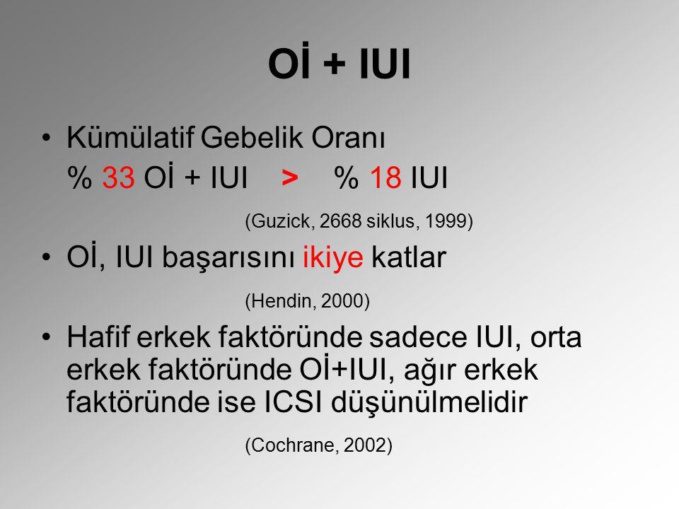 Oİ + IUI Kümülatif Gebelik Oranı % 33 Oİ + IUI > % 18 IUI (Guzick, 2668 siklus, 1999) Oİ, IUI başarısını ikiye katlar (Hendin, 2000) Hafif erkek faktö