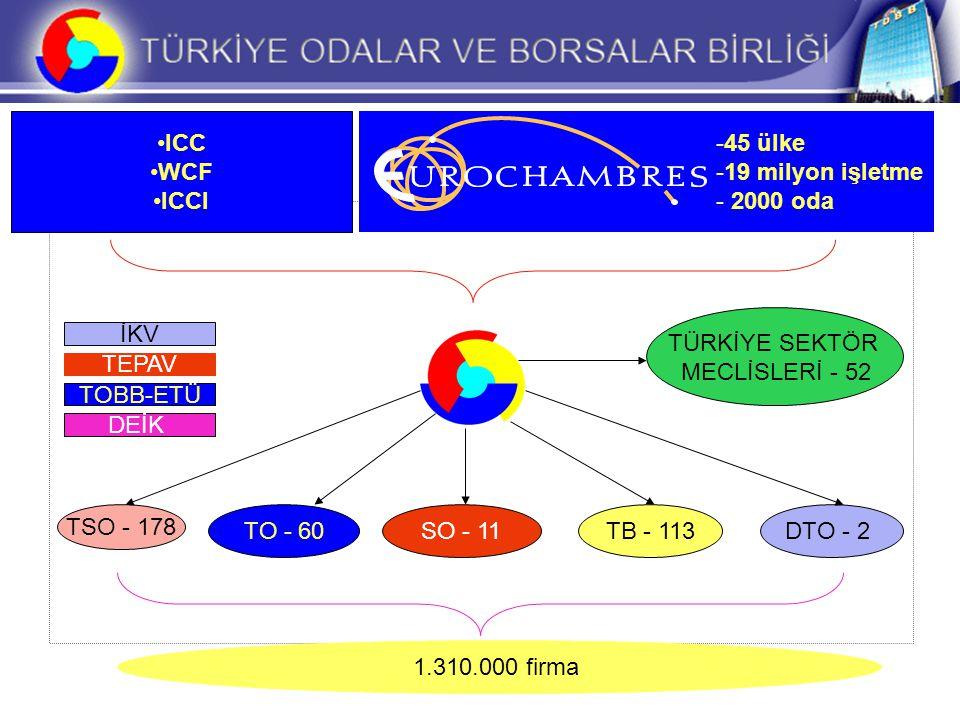 TB - 113SO - 11TO - 60 TSO - 178 DTO - 2 TÜRKİYE SEKTÖR MECLİSLERİ - 52 İKV TEPAV TOBB-ETÜ DEİK 1.310.000 firma -45 ülke -19 milyon işletme - 2000 oda ICC WCF ICCI