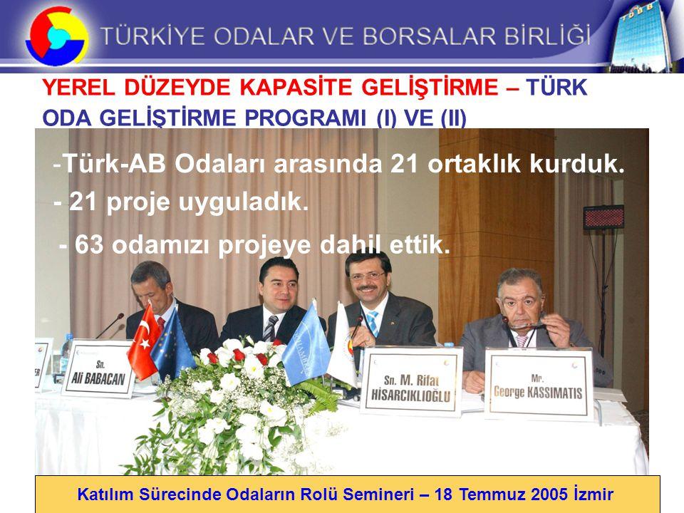 YEREL DÜZEYDE KAPASİTE GELİŞTİRME – TÜRK ODA GELİŞTİRME PROGRAMI (I) VE (II) Katılım Sürecinde Odaların Rolü Semineri – 18 Temmuz 2005 İzmir -Türk-AB Odaları arasında 21 ortaklık kurduk.