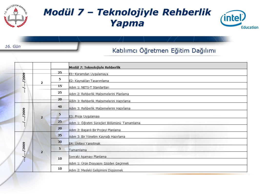 Presented By Harry Mills / PRESENTATIONPRO Modül 7 – Teknolojiyle Rehberlik Yapma Katılımcı Öğretmen Eğitim Dağılımı 16.