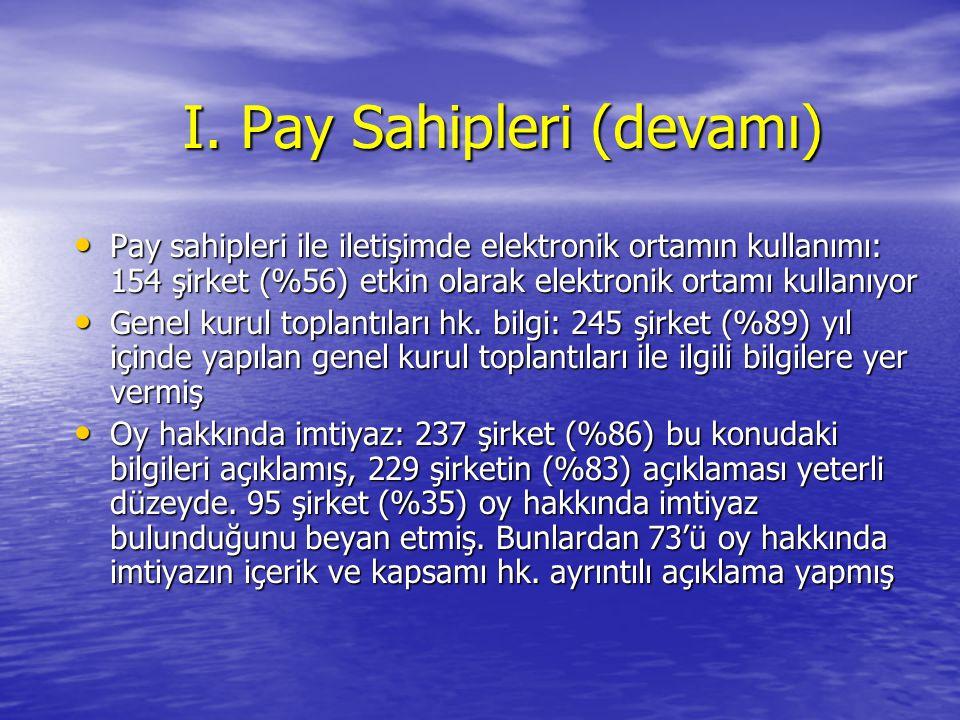 I. Pay Sahipleri (devamı) Pay sahipleri ile iletişimde elektronik ortamın kullanımı: 154 şirket (%56) etkin olarak elektronik ortamı kullanıyor Pay sa