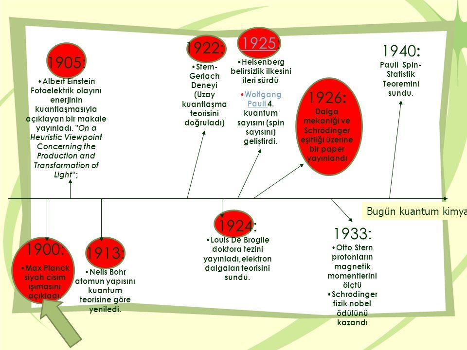 Max Planck(1858-1947) Klasik mekaniğin açıklayamadığı siyah cisim ışımasını açıklayarak kuantum fikrinin doğmasına neden oldu.