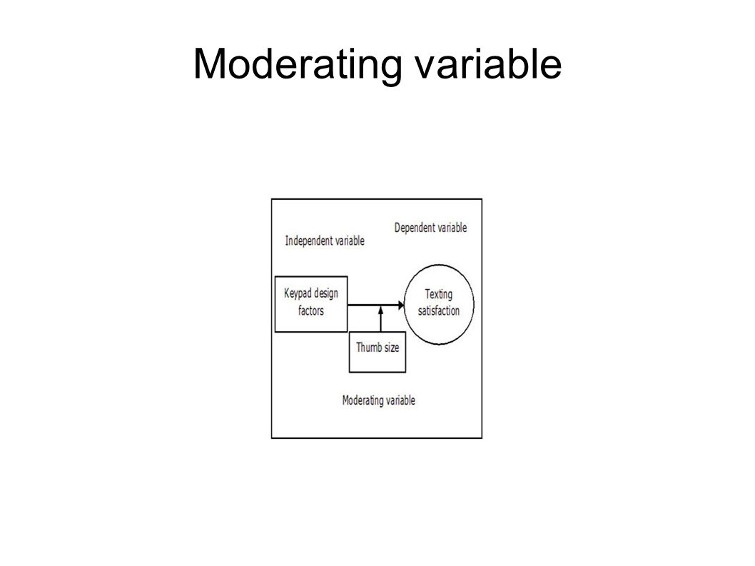 Moderating variable