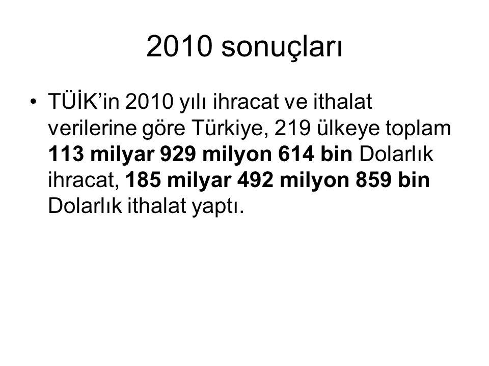 2010 sonuçları TÜİK'in 2010 yılı ihracat ve ithalat verilerine göre Türkiye, 219 ülkeye toplam 113 milyar 929 milyon 614 bin Dolarlık ihracat, 185 mil