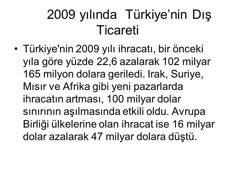 2009 yılında Türkiye'nin Dış Ticareti Türkiye'nin 2009 yılı ihracatı, bir önceki yıla göre yüzde 22,6 azalarak 102 milyar 165 milyon dolara geriledi.