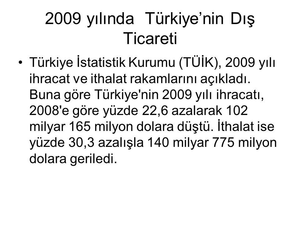 2009 yılında Türkiye'nin Dış Ticareti Türkiye İstatistik Kurumu (TÜİK), 2009 yılı ihracat ve ithalat rakamlarını açıkladı. Buna göre Türkiye'nin 2009