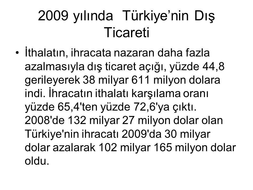 2009 yılında Türkiye'nin Dış Ticareti İthalatın, ihracata nazaran daha fazla azalmasıyla dış ticaret açığı, yüzde 44,8 gerileyerek 38 milyar 611 milyo