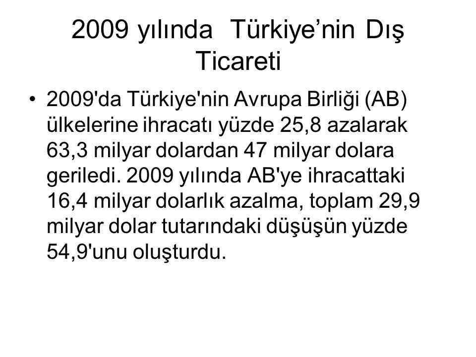 2009 yılında Türkiye'nin Dış Ticareti 2009'da Türkiye'nin Avrupa Birliği (AB) ülkelerine ihracatı yüzde 25,8 azalarak 63,3 milyar dolardan 47 milyar d