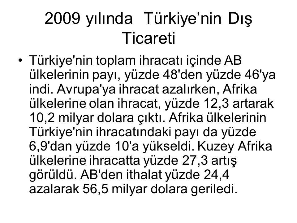 2009 yılında Türkiye'nin Dış Ticareti Almanya, geçen yıl Türkiye nin en fazla ihracat gerçekleştirdiği ülke olmayı sürdürmesine karşın bu ülkeye ihracat, yüzde 24,3 azalarak 12,9 milyar dolardan 9,8 milyar dolara indi.