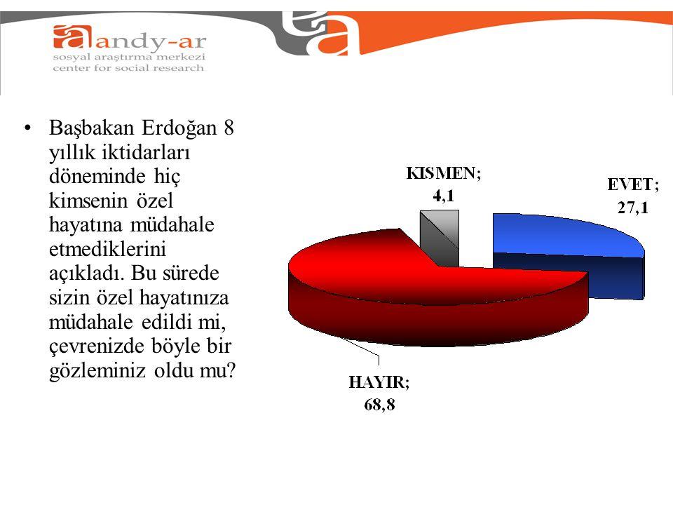 Başbakan Erdoğan 8 yıllık iktidarları döneminde hiç kimsenin özel hayatına müdahale etmediklerini açıkladı.