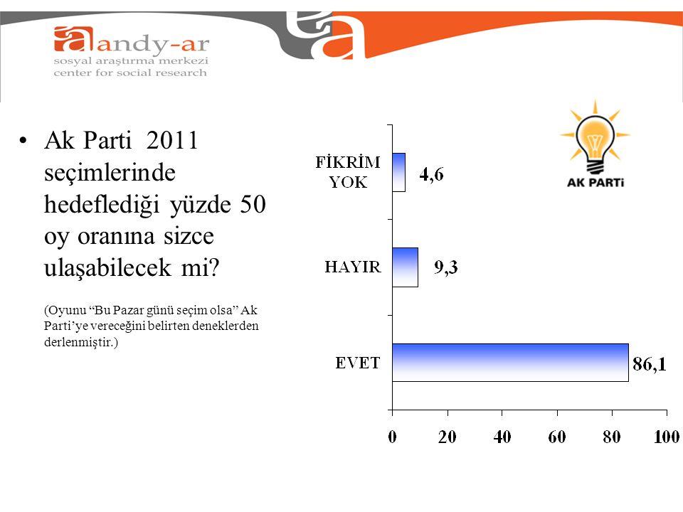 Ak Parti 2011 seçimlerinde hedeflediği yüzde 50 oy oranına sizce ulaşabilecek mi.