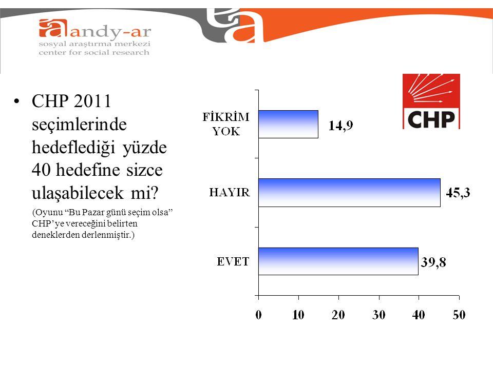 """CHP 2011 seçimlerinde hedeflediği yüzde 40 hedefine sizce ulaşabilecek mi? (Oyunu """"Bu Pazar günü seçim olsa"""" CHP'ye vereceğini belirten deneklerden de"""