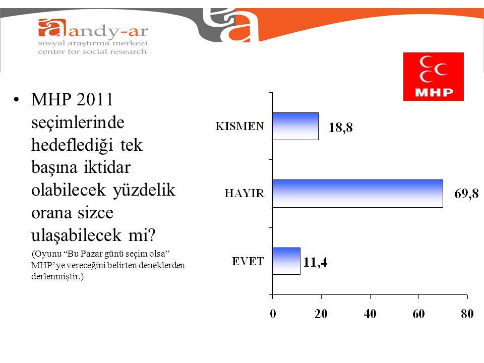 MHP 2011 seçimlerinde hedeflediği tek başına iktidar olabilecek yüzdelik orana sizce ulaşabilecek mi.