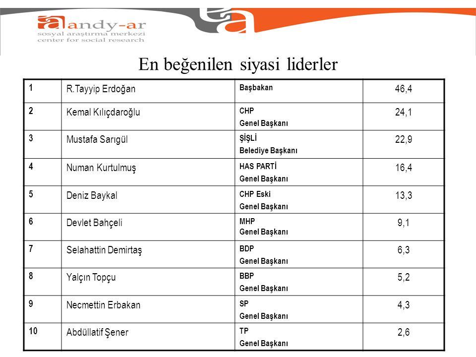 En beğenilen siyasi liderler 1 R.Tayyip Erdoğan Başbakan 46,4 2 Kemal Kılıçdaroğlu CHP Genel Başkanı 24,1 3 Mustafa Sarıgül ŞİŞLİ Belediye Başkanı 22,